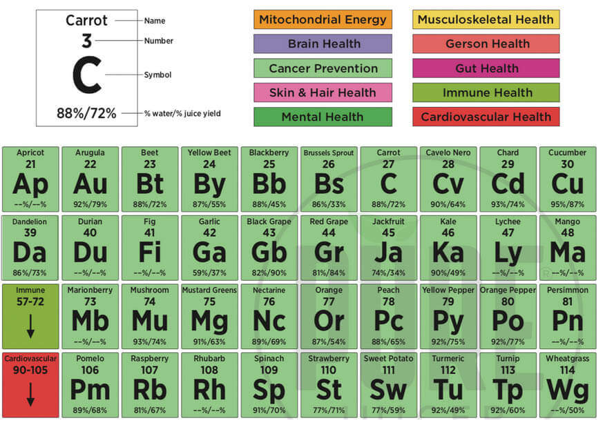periodic table highlight for C