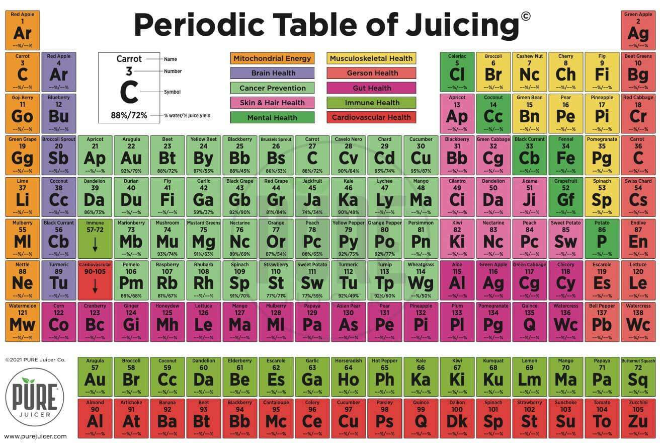 Periodic Table of Juicing