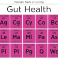 Gut Health Periodic Table